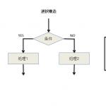 フローチャートと構造化チャート